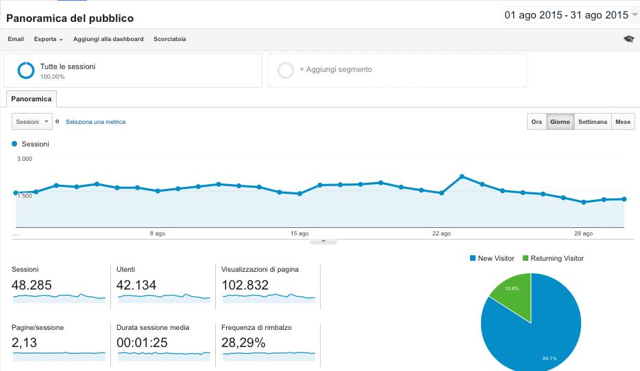 statistiche blog di viaggi
